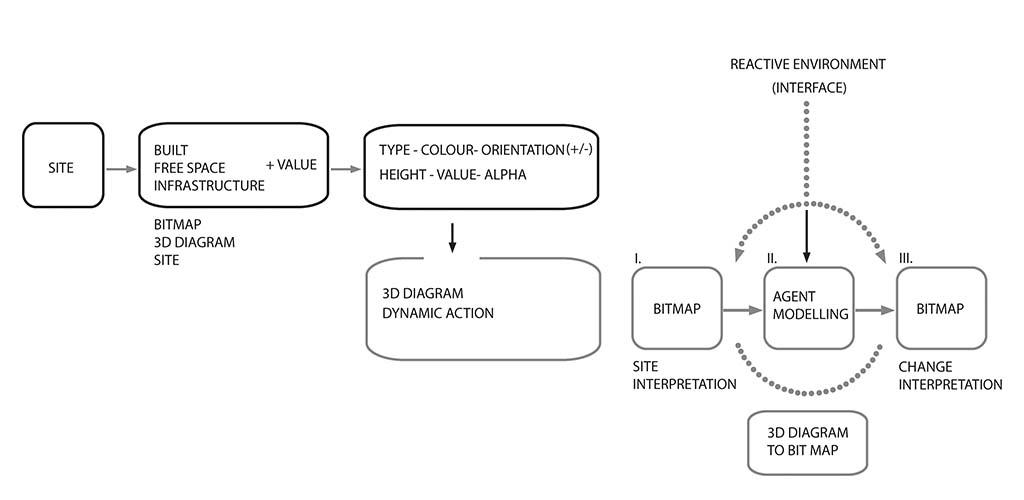 The principle of generating 3D diagram